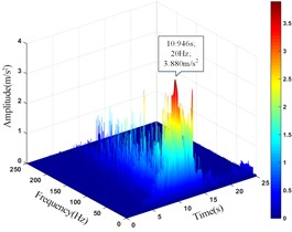 HHT three-dimensional time-frequency diagram of monitoring points in the horizontal direction