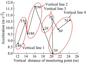 Acceleration of the monitoring points in the vertical direction