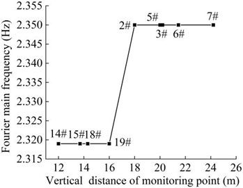 Distribution diagram of Fourier dominant frequency  of the monitoring points in the vertical direction
