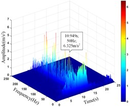 HHT three-dimensional time-frequency diagram of monitoring points in the vertical direction