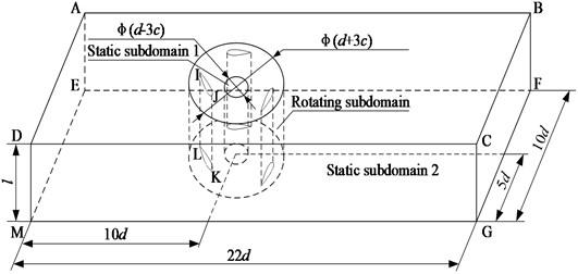 Computational domain of the wind wheel