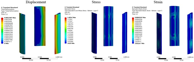 Displacement, stress and strain distributions of the original and optimized wind wheels