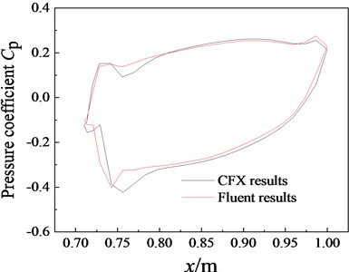 Pressure coefficients at different moments for the aileron section