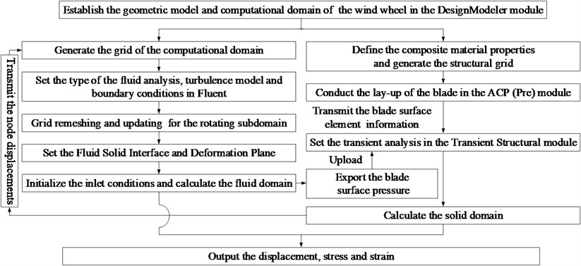 Flow chart of the fluid-structure interaction calculation of the wind wheel