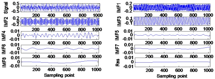 EMD results of hydraulic fault signal