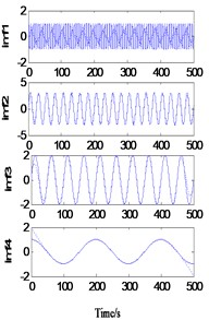 Decomposition of simulated signal after one extension