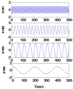 Decomposition of simulated signal after decomposition and extension simultaneously