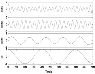 Same modal component of the decomposition result contains multiple time scale components