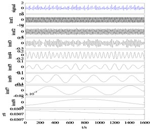 EMD results of modal aliasing elimination method for practical hydraulic fault signals
