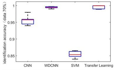 Identification accuracy under different dataset size