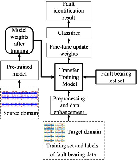 Fault identification flow chart of transfer learning