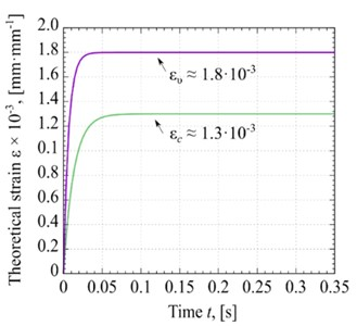 Deformation kinetic curves: a) Strain for conditional curves of different materials at  σ= constant and ε0=0, b) the distribution of Fυ and Pυ versus the ω, c) experimental strain  trend of glycerin deformation without the vibration process at Pc≈ 57·103 Pa and with  the vibration process at Pυ≈77·103Pa, d) theoretical strain diagram of glycerin