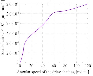 Different experimental results at Pc≈ 57·103 Pa and Pυ≈ 77·103 Pa: a) general strain distribution,  b) total stress of the glycerin versus the angular speed, c) Total strain versus the angular speed,  d) the total strain rate of glycerin under different angular speeds