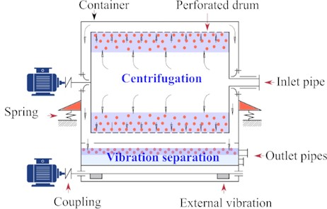 The understudy vibrocentric machine for raw glycerin purification: a) Experimental set-up and b) the technological scheme