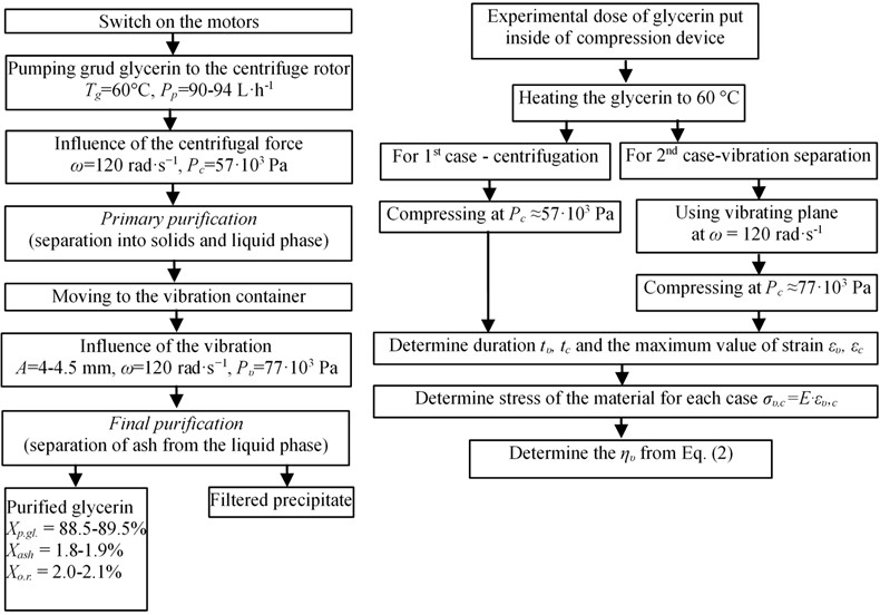 a) Flowchart of glycerin purification by vibrocentric machine: b) flowchart of finding rheological coefficients. Accordingly to the figure, the following symbols occur: Tg is Glycerin temperature; ω is angular speed of rotation of the driving shaft; A is oscillation amplitude of the vibrocentric machines;  Pp is pumping performance; Pc is centrifugal pressure; Pυ vibrational pressure; Xp.gl., Xash and Xo.r.is a mass fraction of pure glycerol, ash, and organic residue respectively; time tυ, tc of strain ευ, εc  by vibration (υ) and centrifugation (c), respectively; ηυ viscosity of the material under vibration