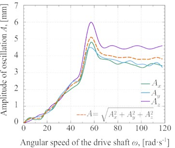 Experimental results of a) oscillation amplitude and b) vibration acceleration depending  on the angular speed of the driving shaft
