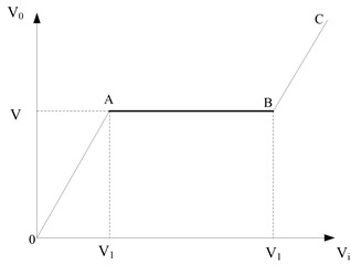 The schematic diagram  of AGC control