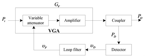 The AGC model