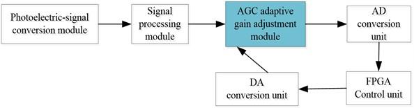The block diagram of adaptive gain adjustment principle