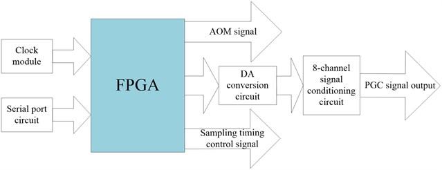 The block diagram of synchronization control module
