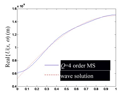 Comparison of Ux,ω by superposition synthesis with the first low-order modes (including rigid body mode) and their precise wave solutions (excitation frequency f=1000 Hz)