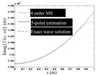 The influence of the number of mode superposition on the estimation accuracy  of waveguide coefficients (Excitation frequency f=100 Hz)