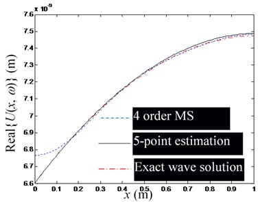 The influence of the change of excitation frequency (in the low-frequency domain)  on the accuracy of waveguide coefficient estimation