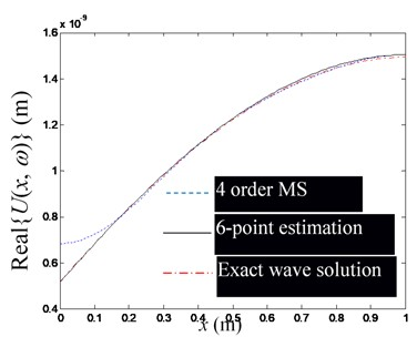 The influence of the number of observation points on the estimation accuracy  of waveguide coefficients (Excitation frequency f=1000 Hz)