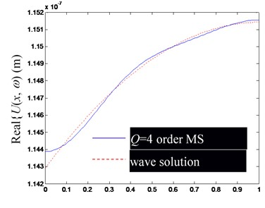 Comparison of Ux,ω by superposition synthesis with the first low-order modes  (including rigid body mode) and their precise wave solutions (excitation frequency f=100 Hz)