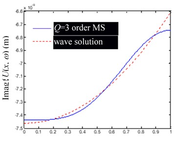 Comparison of Ux,ω by modal superposition (MS) synthesis of the first low-order modes (including rigid body mode) and their precise wave solutions (excitation frequency f=400 Hz)