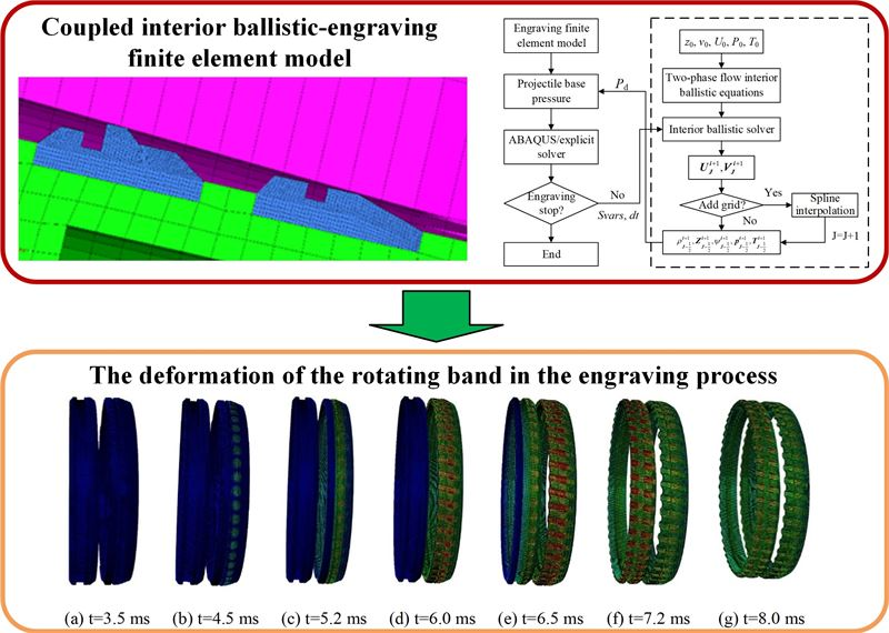 Modeling and simulation on engraving process of projectile rotating band based on two-phase flow interior ballistic