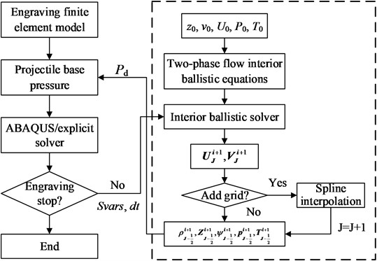 Solving process of the coupled interior ballistic-engraving finite element model