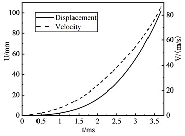 Displacement and velocity of the projectile