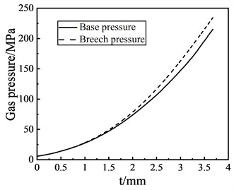 Base pressure and breech pressure