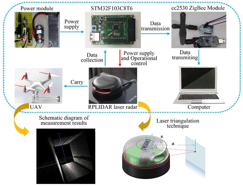 On-line monitoring of mine tunnel deformation using laser radar