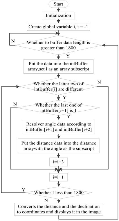 Schematic diagram of the RPLIDAR system