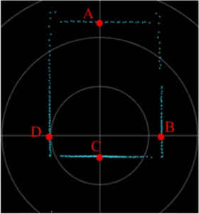 Error analysis point distribution