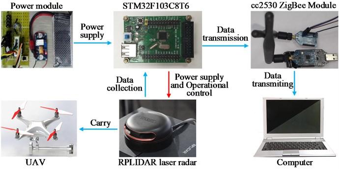 System hardware composition diagram
