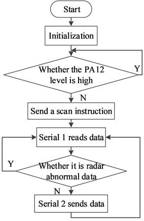 Slave computer program flow chart