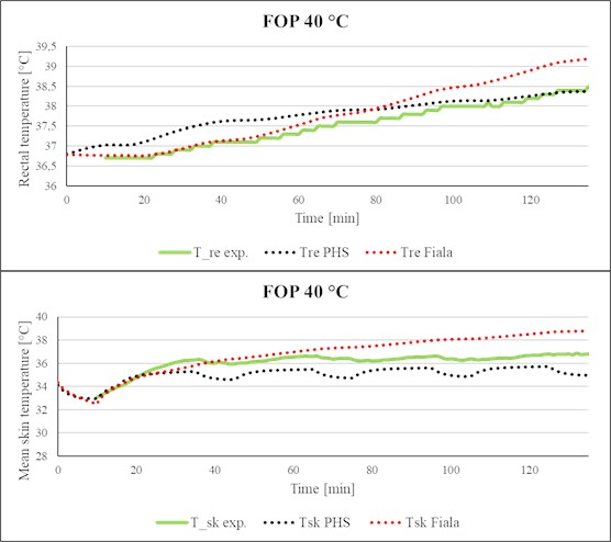 Comparison of simulated rectal temperature and mean skin temperature  with experimental data (FOP, Ta= 40 °C)