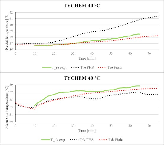 Comparison of simulated rectal temperature and mean skin temperature  with experimental data (Tychem-F, Ta= 40 °C).