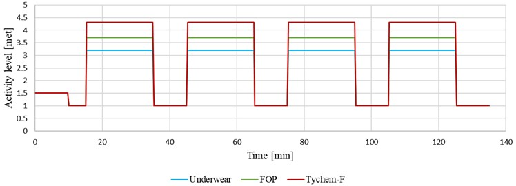 Metabolic rate during the neutral and hot tests for individual clothing ensembles