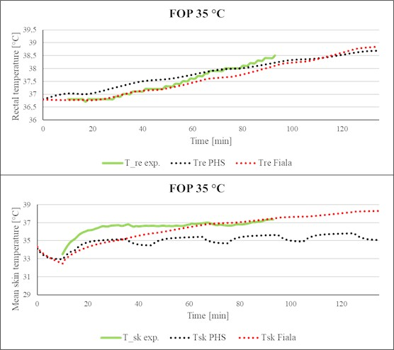 Comparison of simulated rectal temperature and mean skin temperature  with experimental data (FOP, Ta= 35 °C)