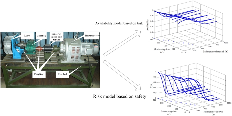 Availability model based on task and risk model based on safety for condition based maintenance