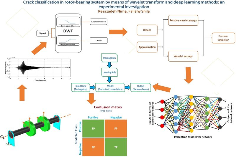 Crack classification in rotor-bearing system by means of wavelet transform and deep learning methods: an experimental investigation