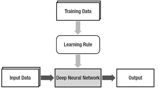 The notion of machine learning