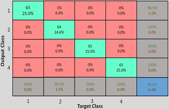 Confusion matrix of deep learning operation
