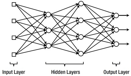 Schematic of a multi-layer ANN (deep learning)