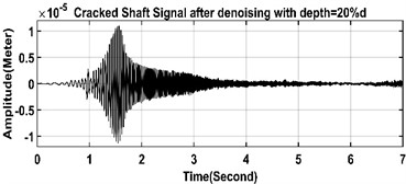 Noisy and noise reduced time-domain signals of healthy  and cracked shafts in left and right sides respectively