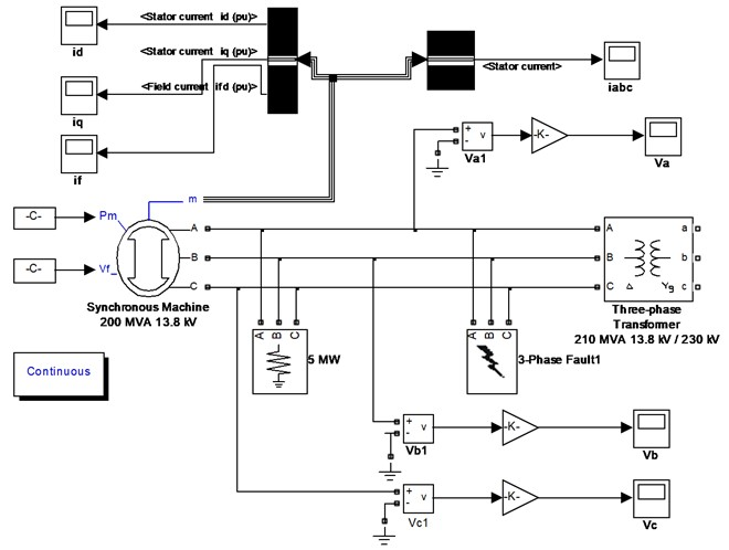 the Simulation model of three-phase short-circuit of synchronous generator